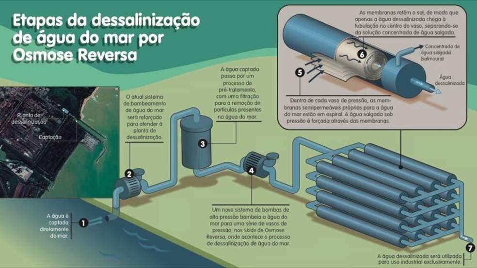 dessalinizacao-alternativa-combater-crise-hidrica
