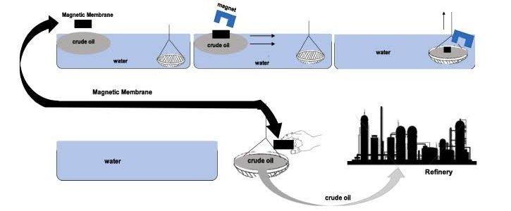 nanotecnologia-biologia-tratar-derramamento-petroleo