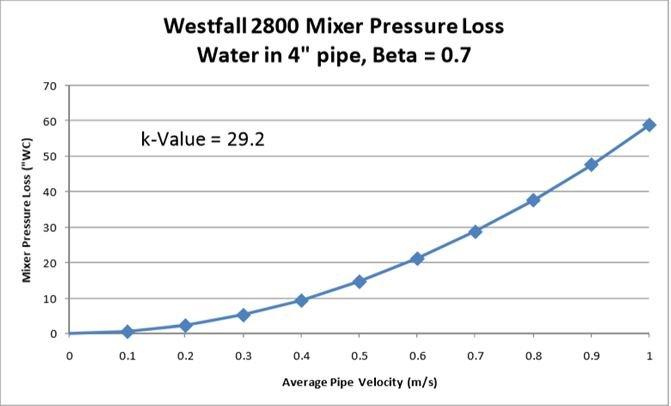 desempenho-misturador-estatico-westfall-2800