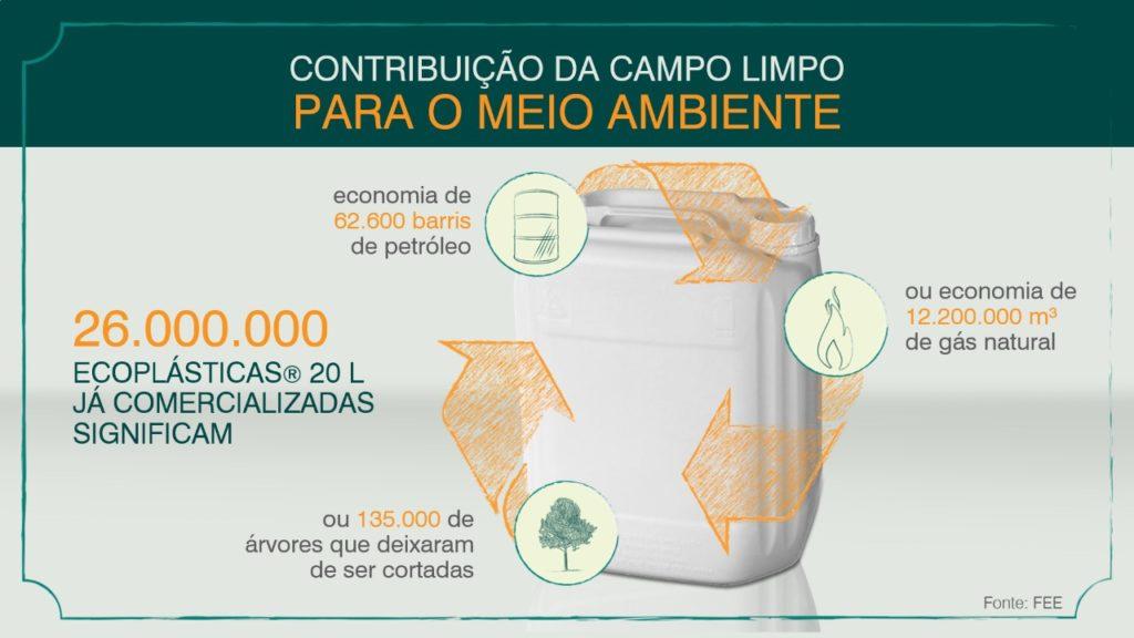 ContribuicaoMeioAmbiente-CampoLimpo-MicroquimicaTradecorp