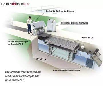 Sistema de Desinfecção UV2